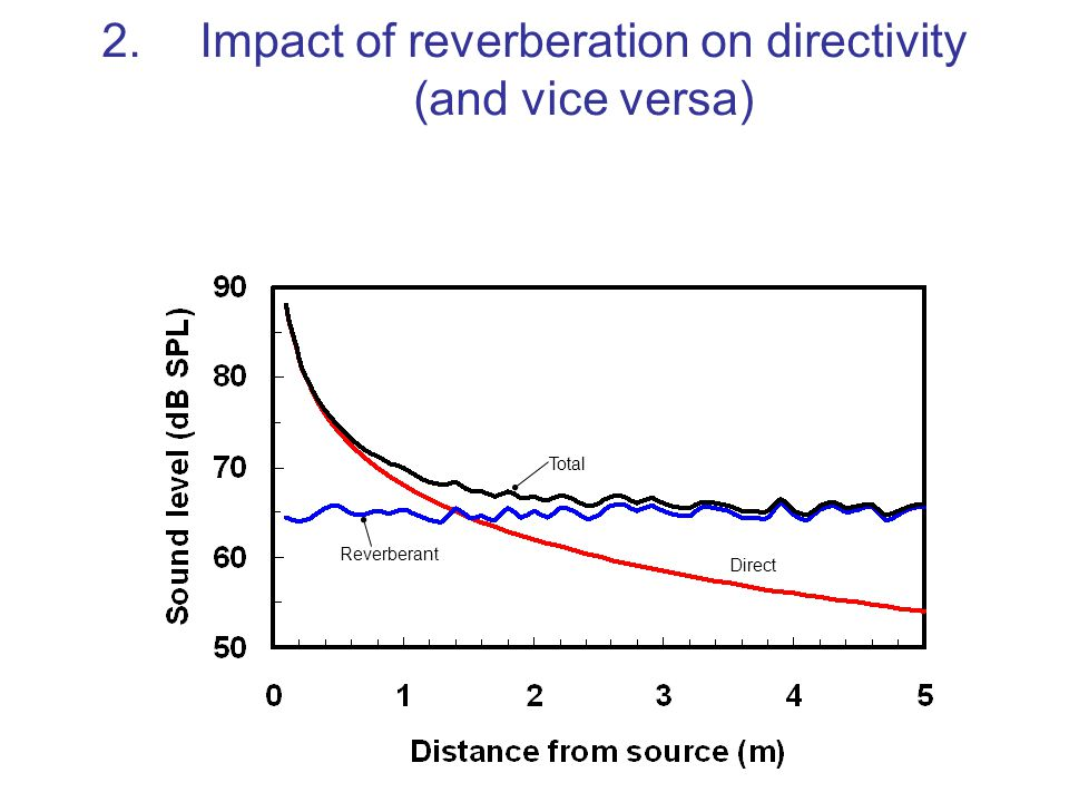2. Impact of reverberation on directivity (and vice versa)