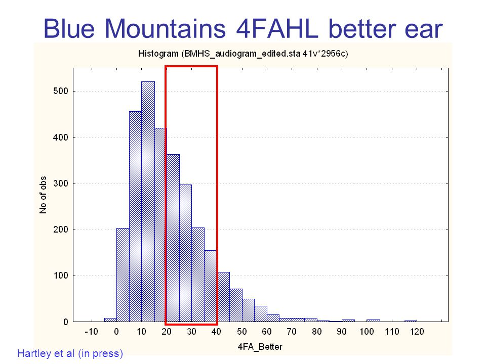 Blue Mountains 4FAHL better ear