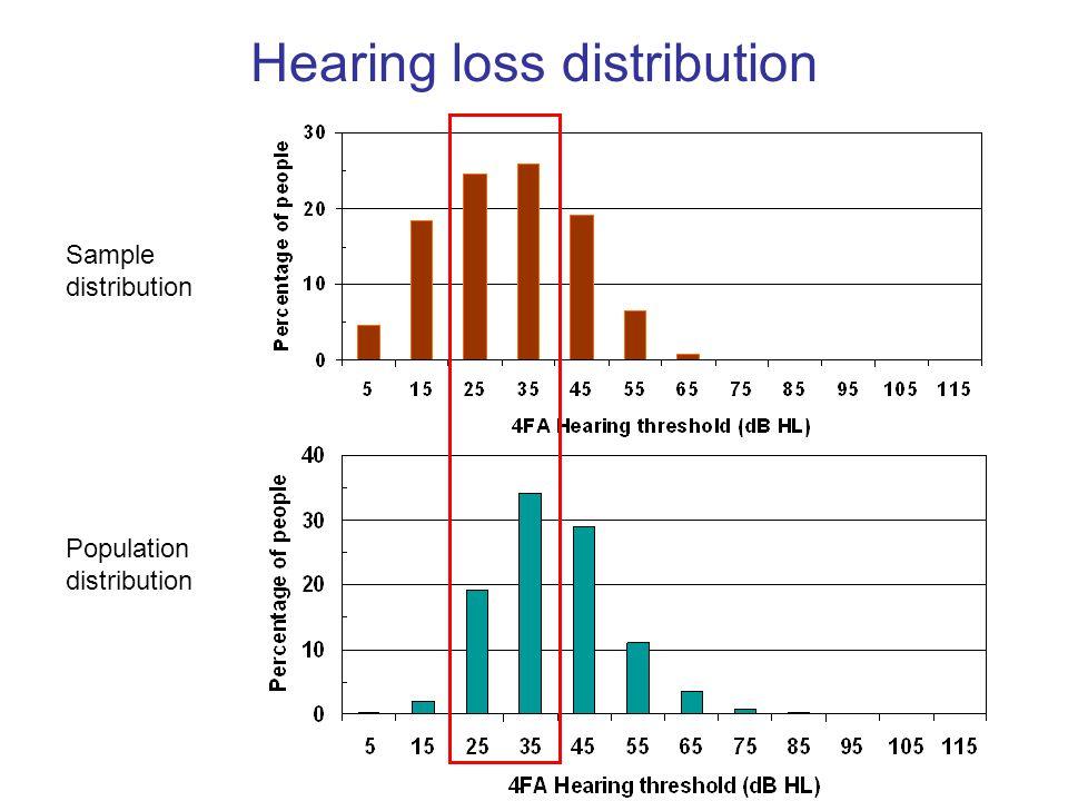 Hearing loss distribution
