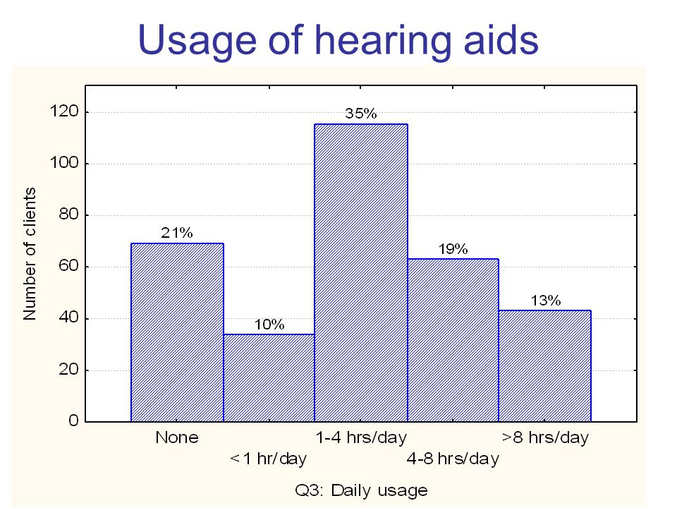 Usage of hearing aids