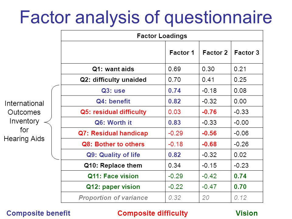 Factor analysis of questionnaire