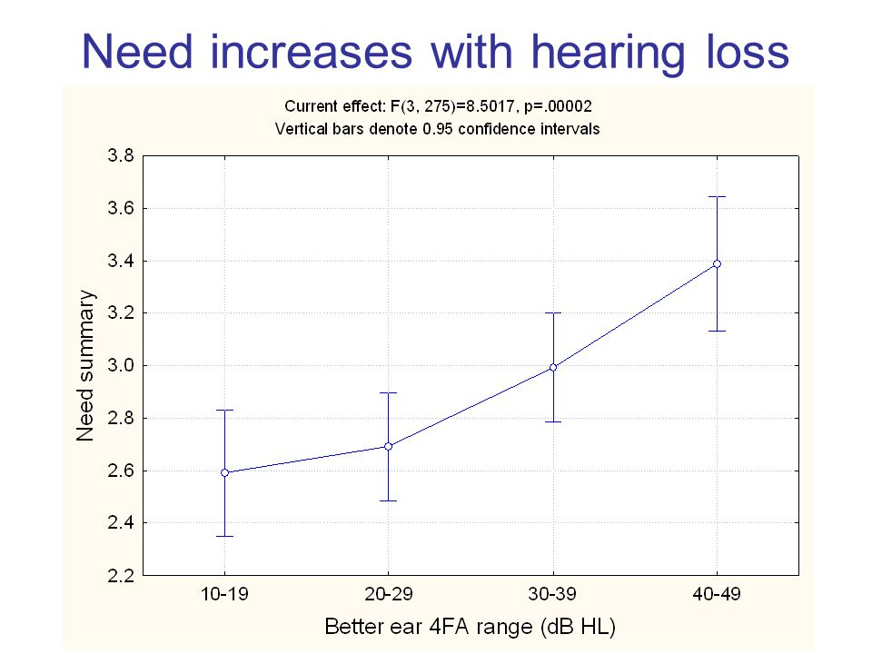 Need increases with hearing loss