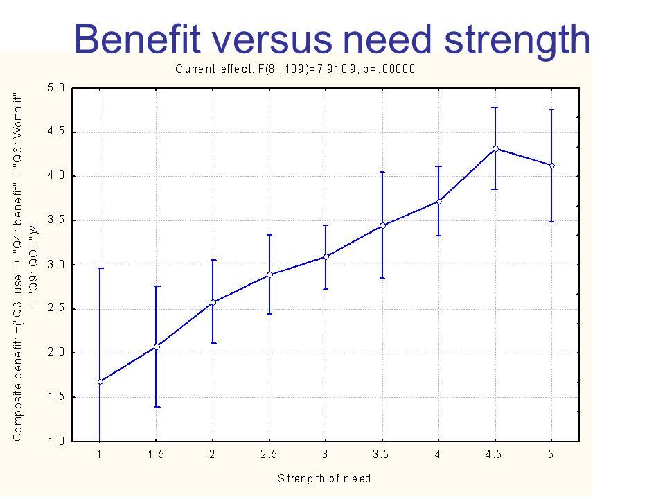 Benefit versus need strength
