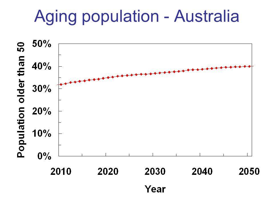 Aging population - Australia