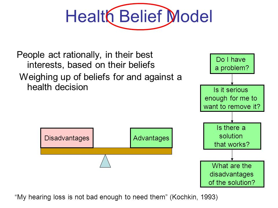 Health Belief Model People act rationally, in their best interests, based on their beliefs. Weighing up of beliefs for and against a health decision.