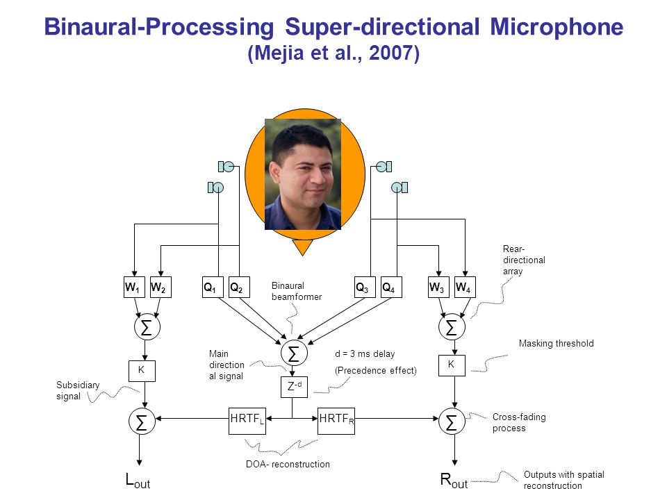 Binaural-Processing Super-directional Microphone (Mejia et al., 2007)