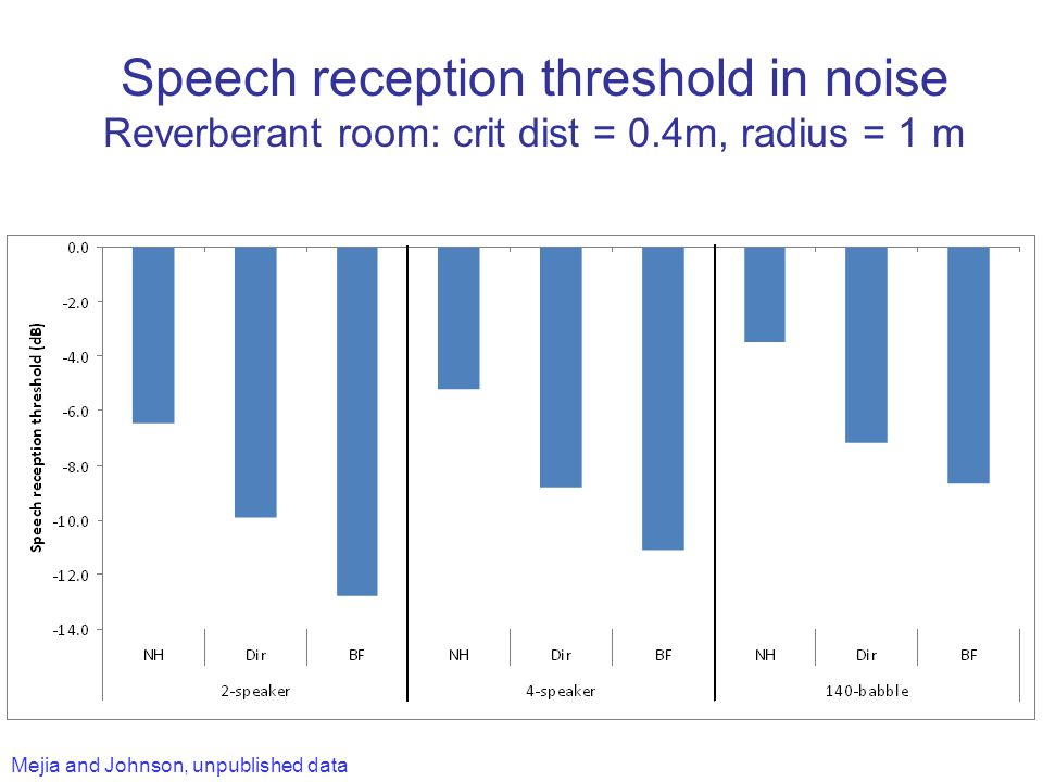 Speech reception threshold in noise Reverberant room: crit dist = 0