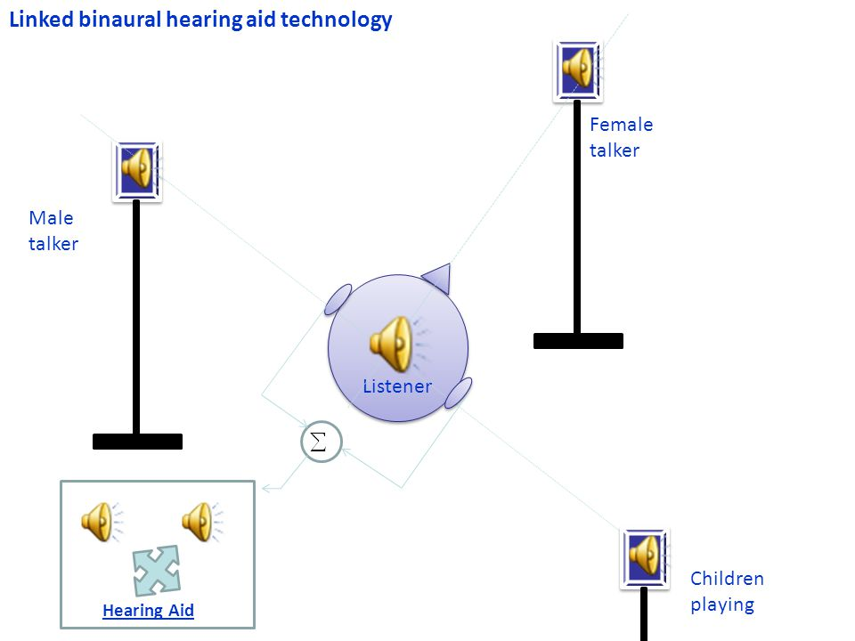 Linked binaural hearing aid technology