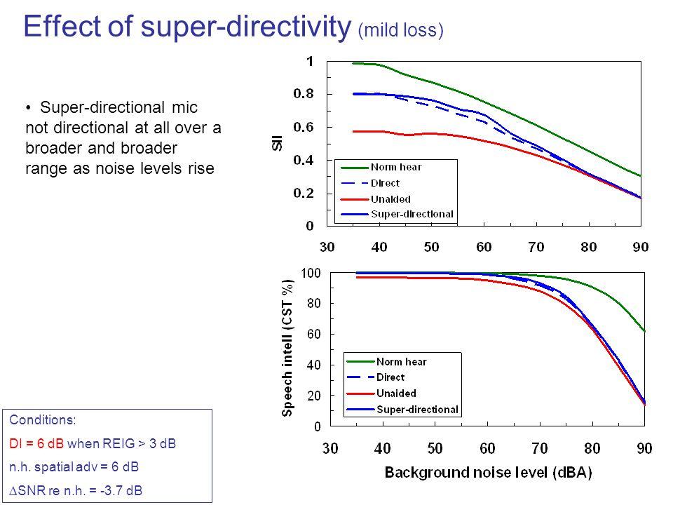 Effect of super-directivity (mild loss)