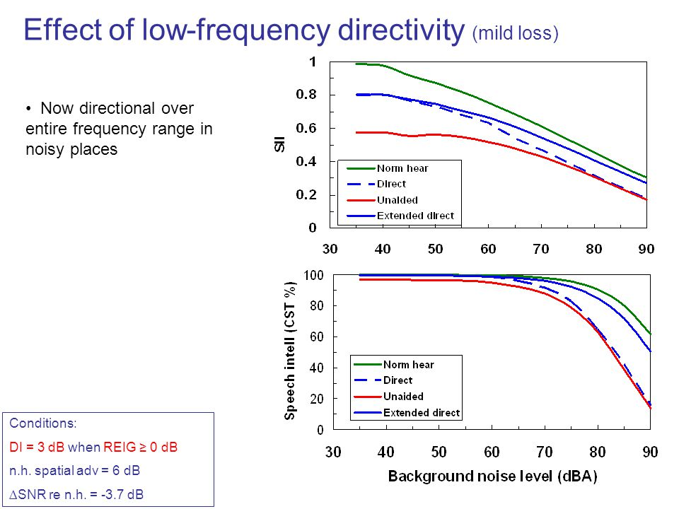 Effect of low-frequency directivity (mild loss)