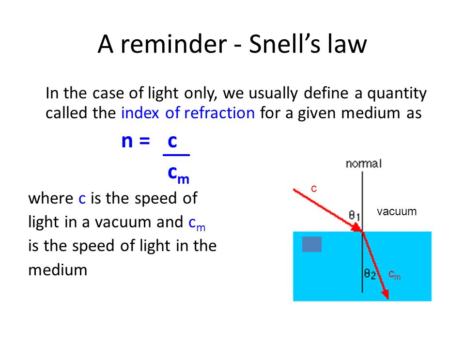 A reminder - Snell's law