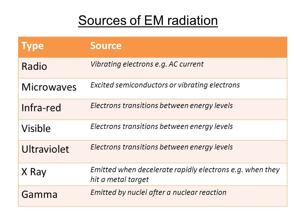 Sources of EM radiation