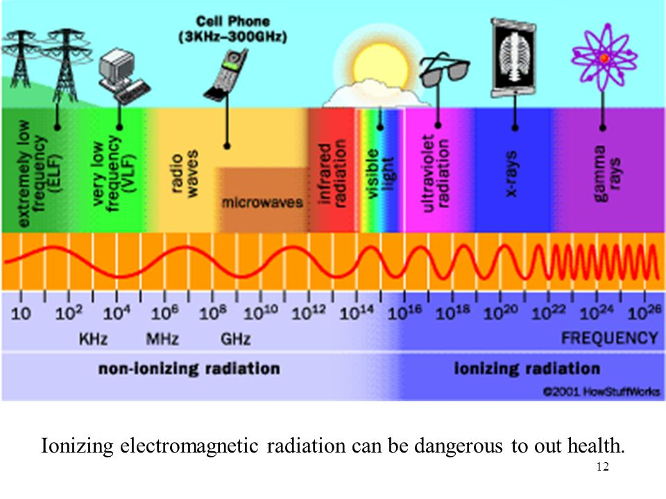 Ionizing electromagnetic radiation can be dangerous to out health.