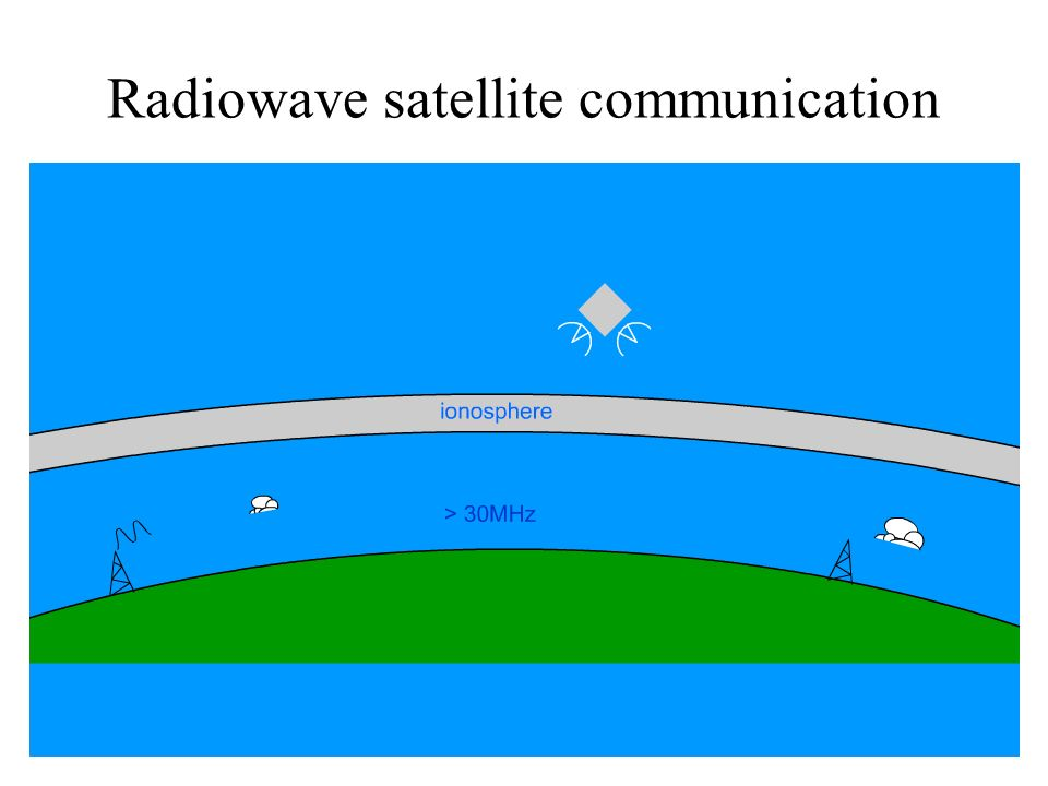 Radiowave satellite communication