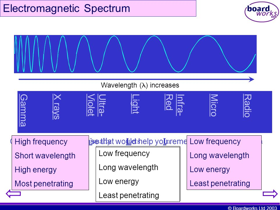 Wavelength () increases