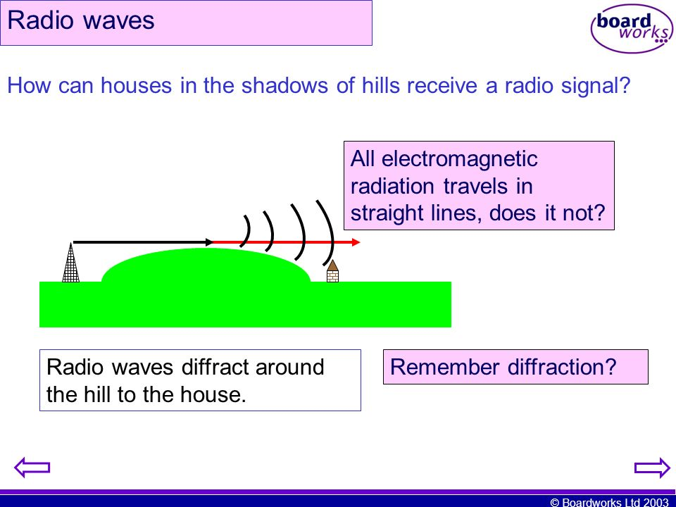Radio waves How can houses in the shadows of hills receive a radio signal All electromagnetic radiation travels in straight lines, does it not