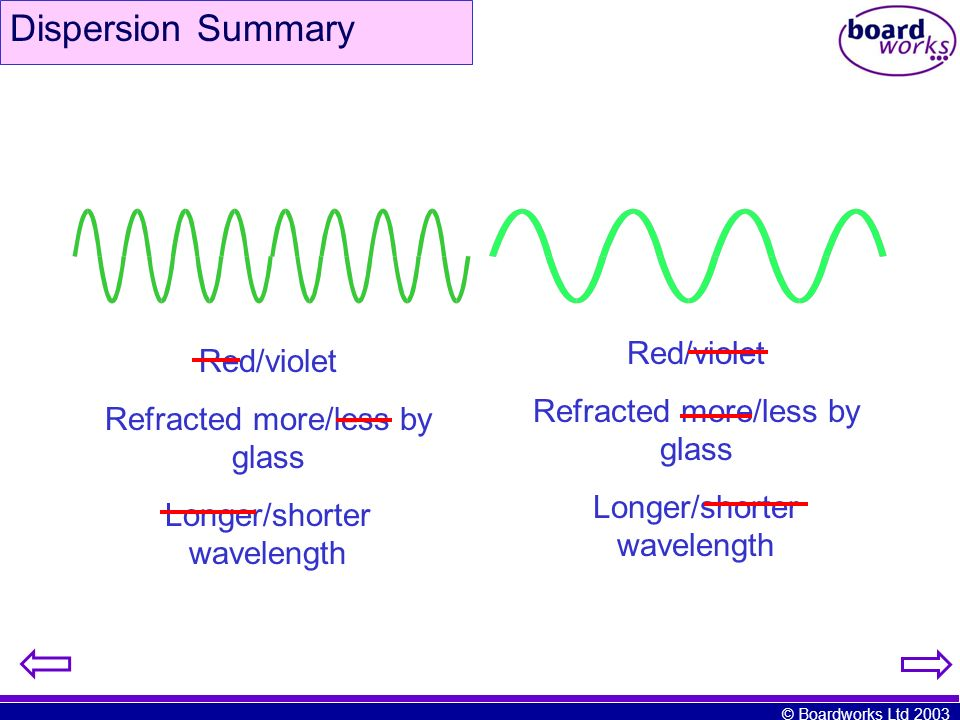 Dispersion Summary Red/violet Red/violet Refracted more/less by glass