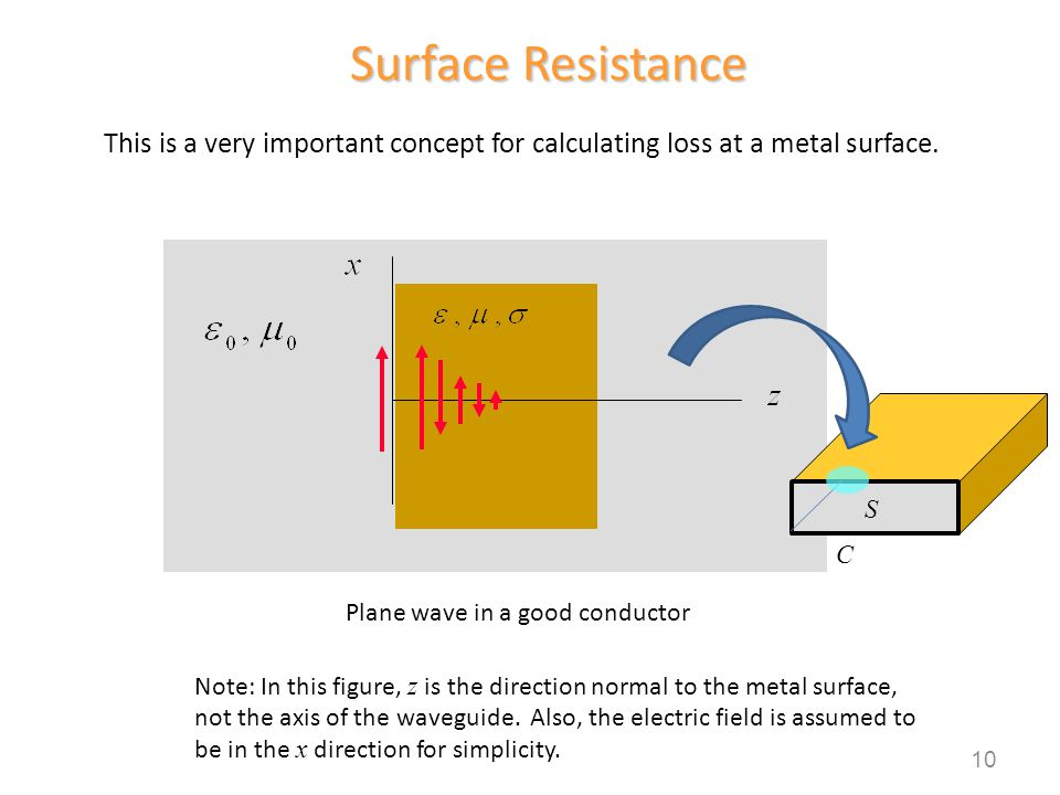 Surface Resistance This is a very important concept for calculating loss at a metal surface. C. S.