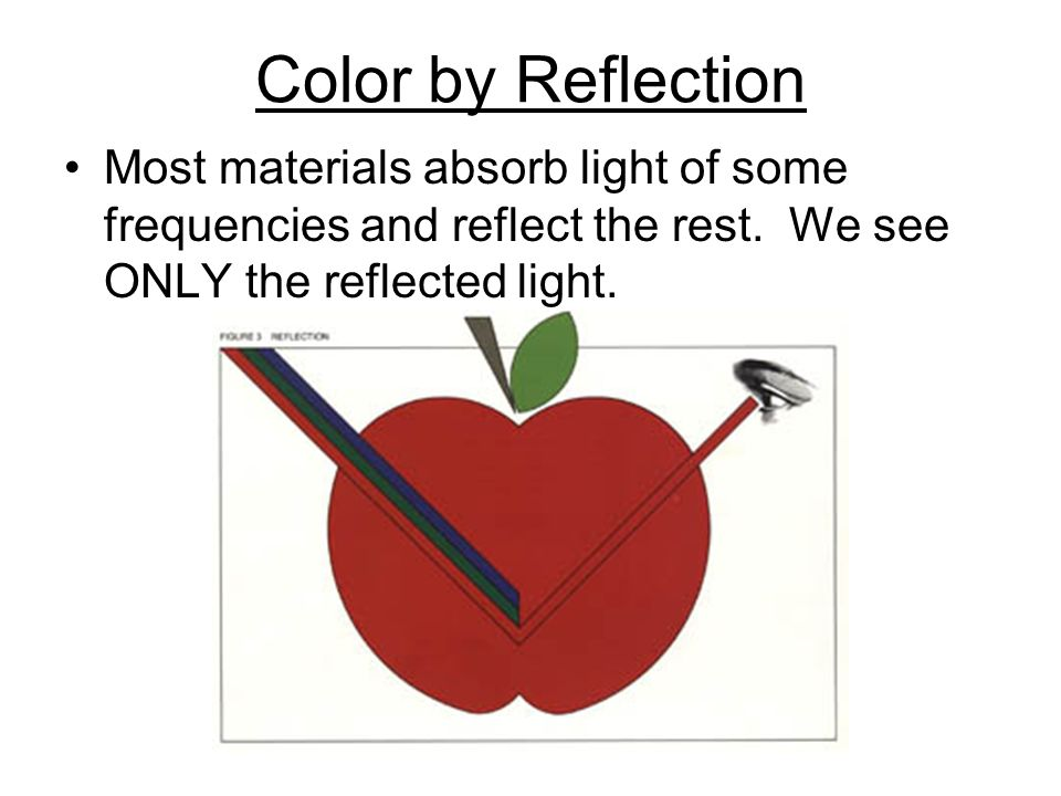 Color by Reflection Most materials absorb light of some frequencies and reflect the rest.