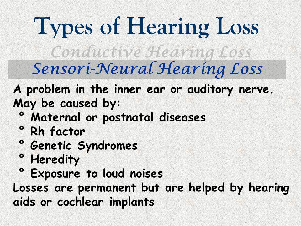 Conductive Hearing Loss Sensori-Neural Hearing Loss