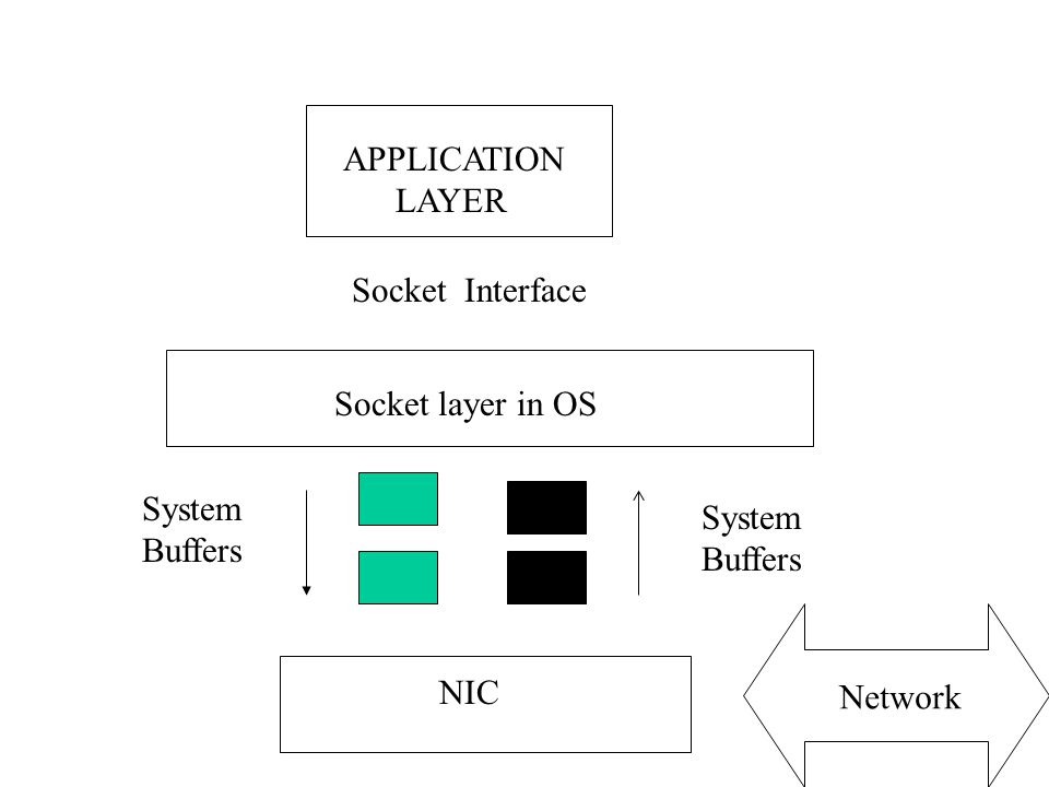 APPLICATION LAYER Socket Interface Socket layer in OS System Buffers System Buffers NIC Network