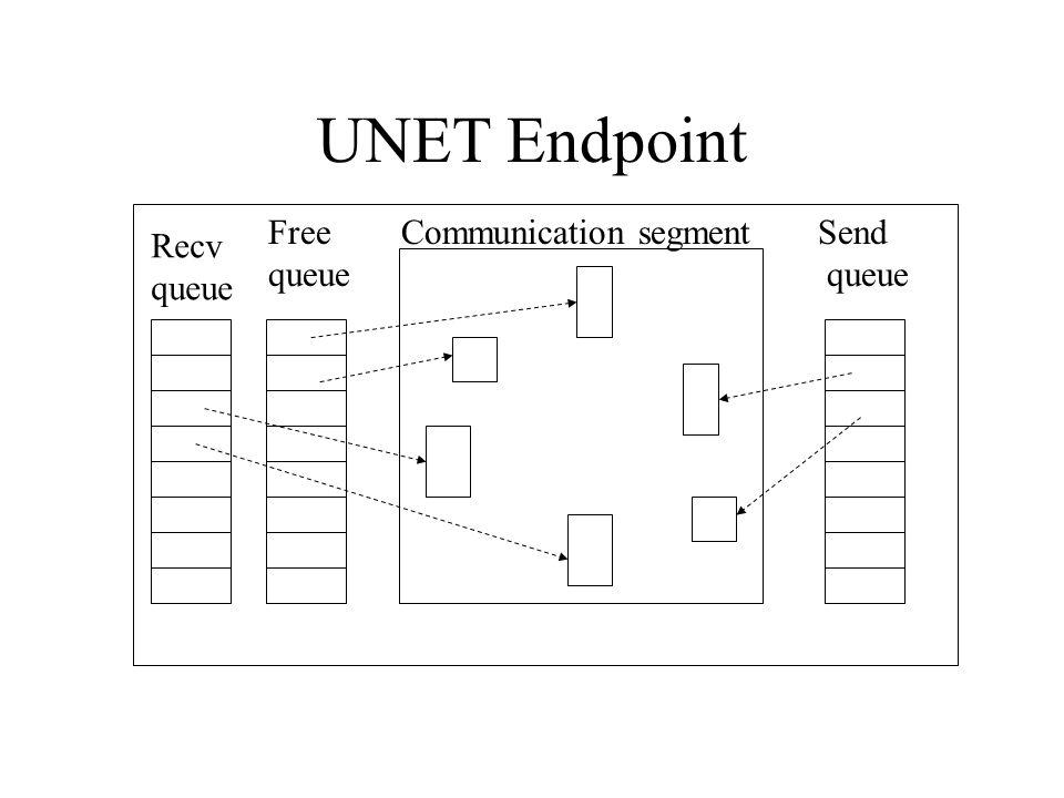 UNET Endpoint Free queue Communication segment Send queue Recv queue