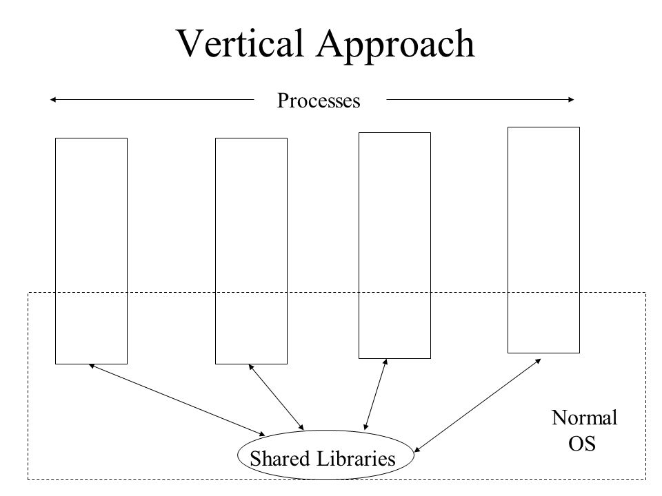 Vertical Approach Processes Normal OS Shared Libraries
