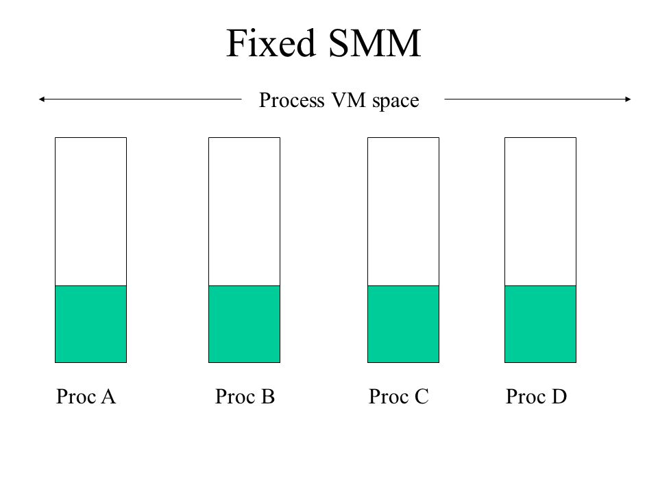 Fixed SMM Process VM space Proc A Proc B Proc C Proc D