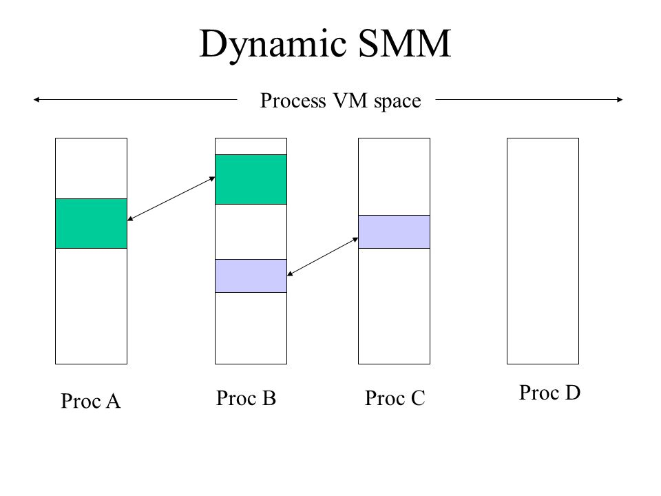Dynamic SMM Process VM space Proc D Proc A Proc B Proc C