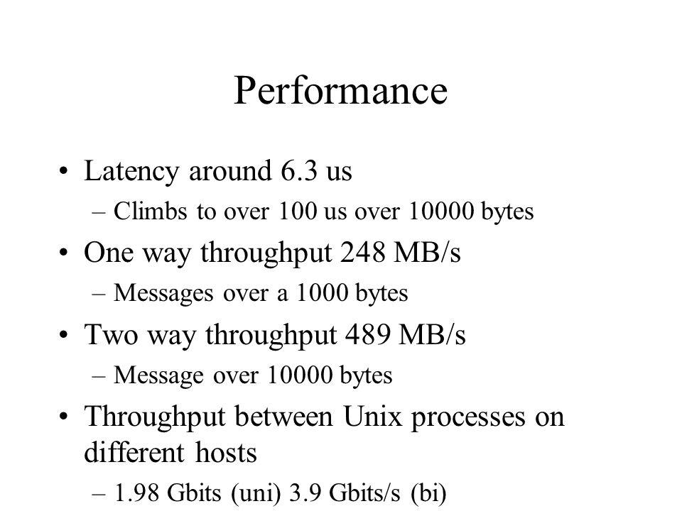 Performance Latency around 6.3 us One way throughput 248 MB/s