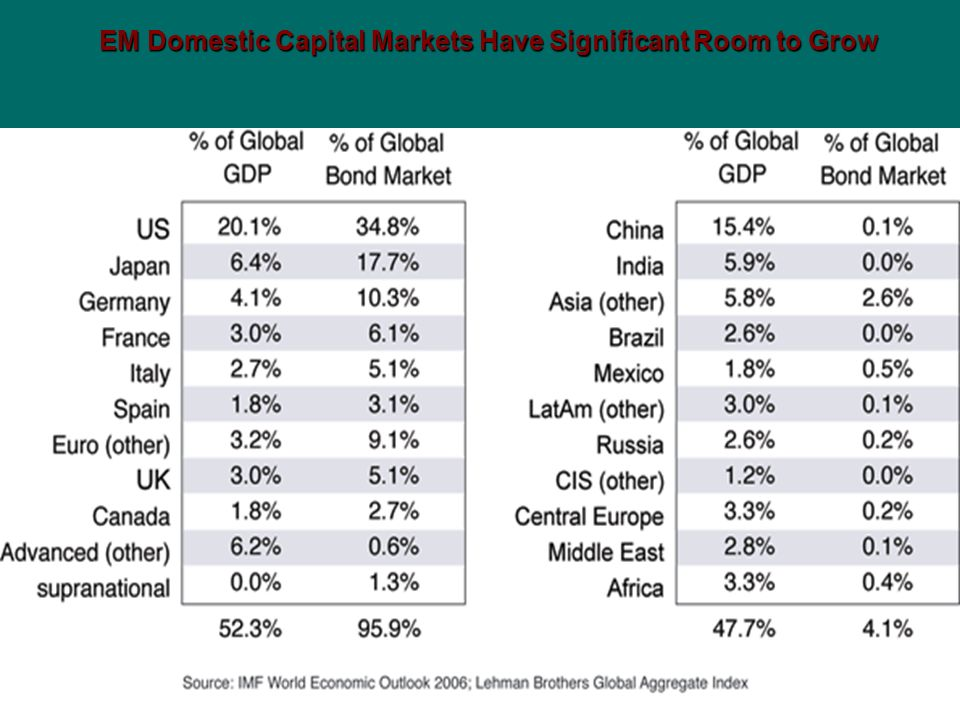 EM Domestic Capital Markets Have Significant Room to Grow