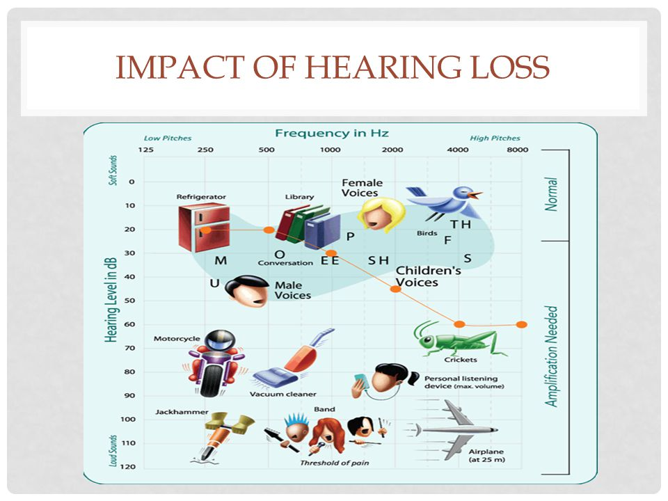 Impact of Hearing loss