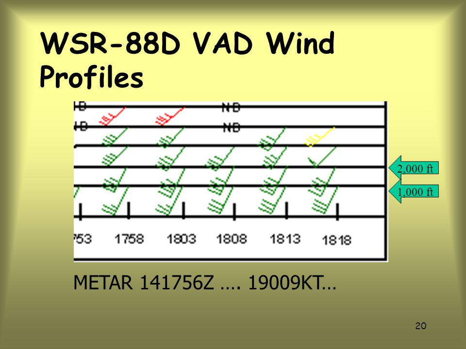 WSR-88D VAD Wind Profiles