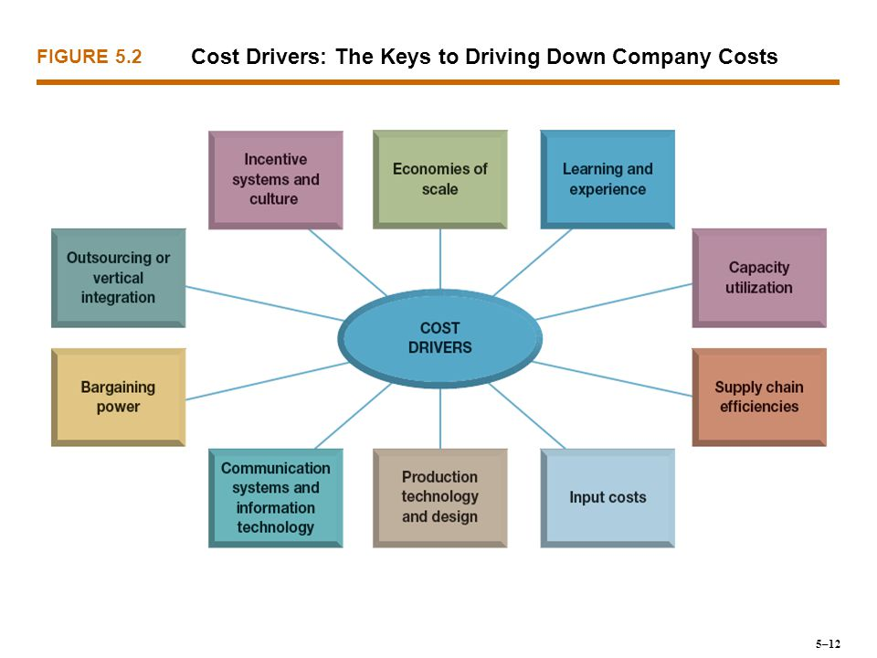 Cost Drivers: The Keys to Driving Down Company Costs