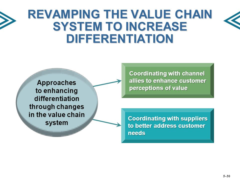 REVAMPING THE VALUE CHAIN SYSTEM TO INCREASE DIFFERENTIATION