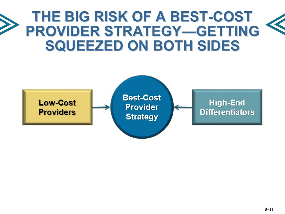 Best-Cost Provider Strategy