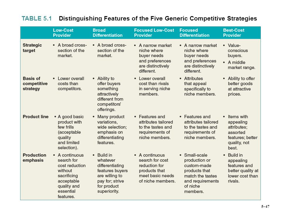 Distinguishing Features of the Five Generic Competitive Strategies
