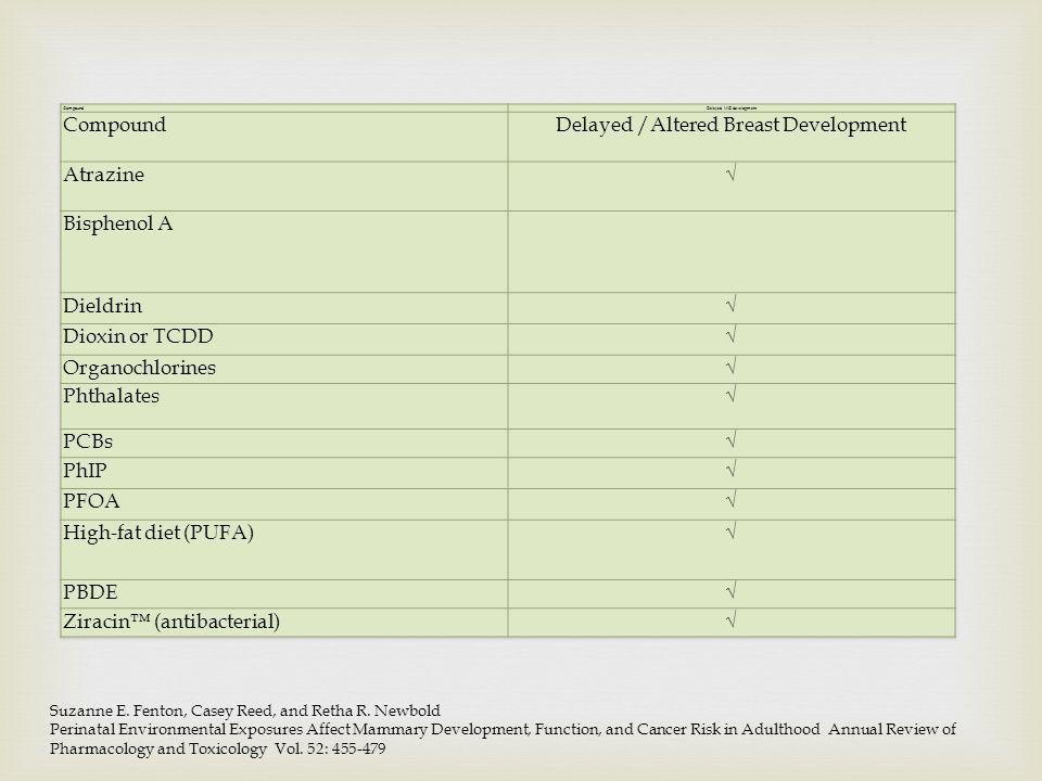 Delayed /Altered Breast Development Atrazine √ Bisphenol A