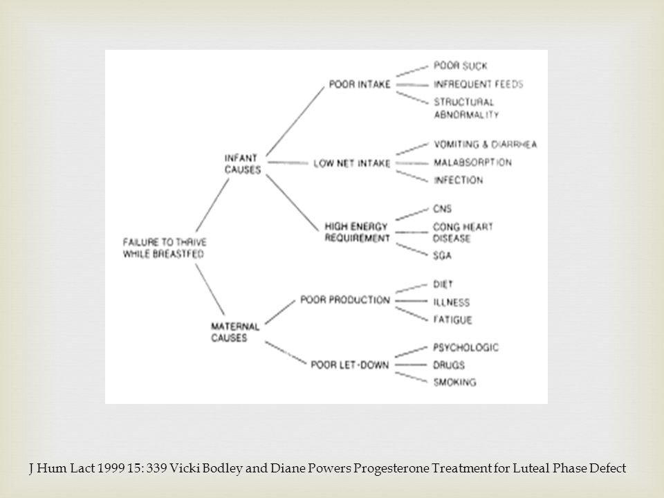 J Hum Lact 1999 15: 339 Vicki Bodley and Diane Powers Progesterone Treatment for Luteal Phase Defect