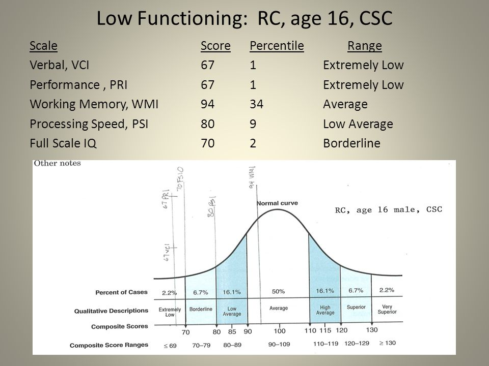 Low Functioning: RC, age 16, CSC
