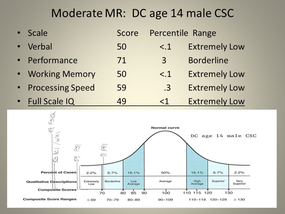 Moderate MR: DC age 14 male CSC