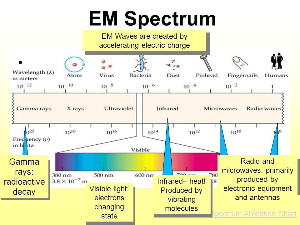 EM Spectrum Gamma rays: radioactive decay