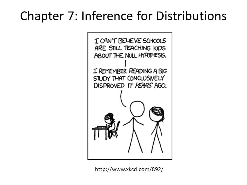 Chapter 7: Inference for Distributions