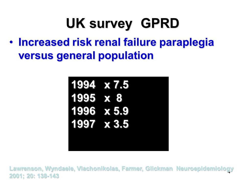 UK survey GPRD Increased risk renal failure paraplegia versus general population. 1994 x 7.5. 1995 x 8.