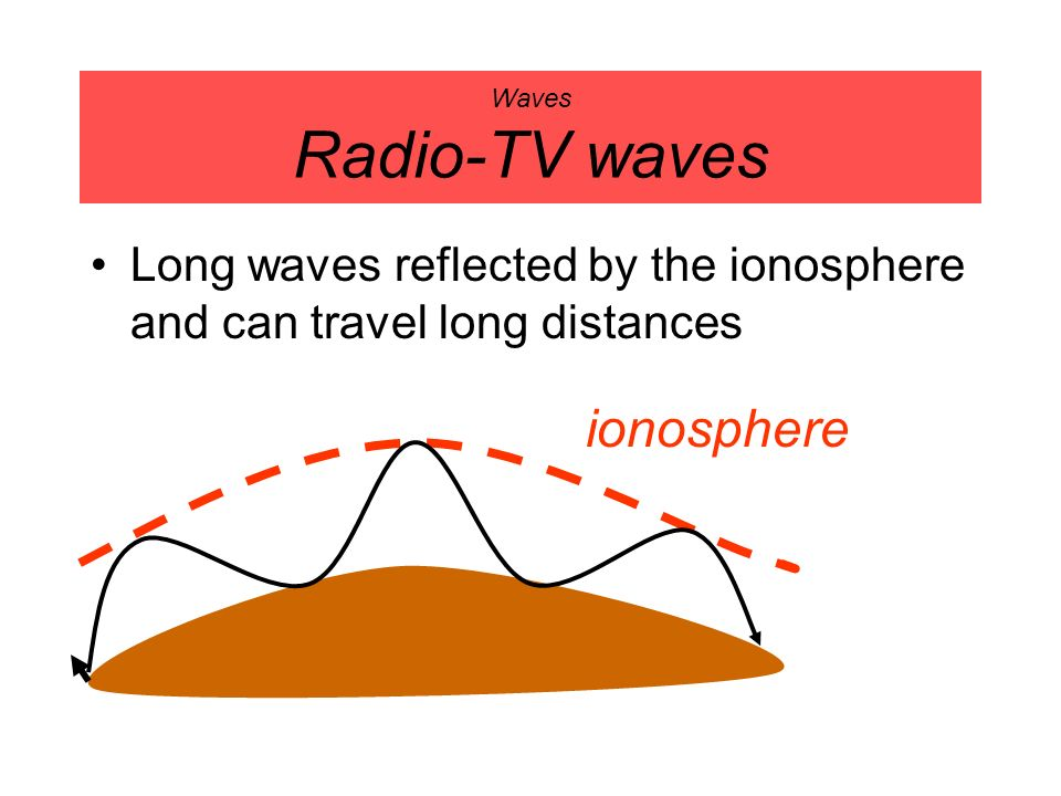 Waves Radio-TV waves Long waves reflected by the ionosphere and can travel long distances.