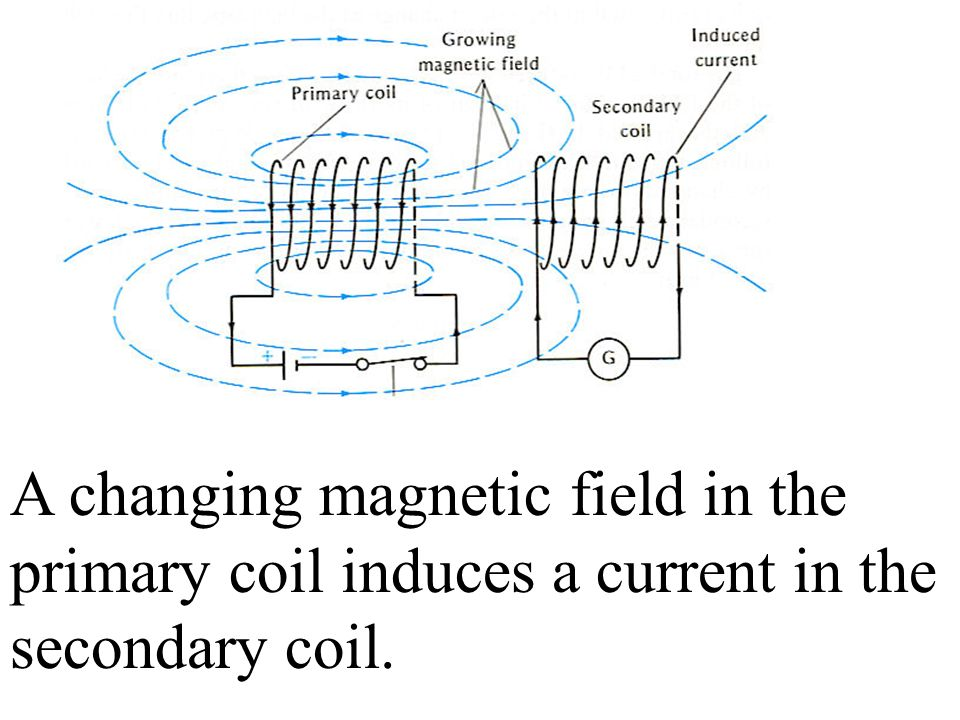 A changing magnetic field in the primary coil induces a current in the secondary coil.