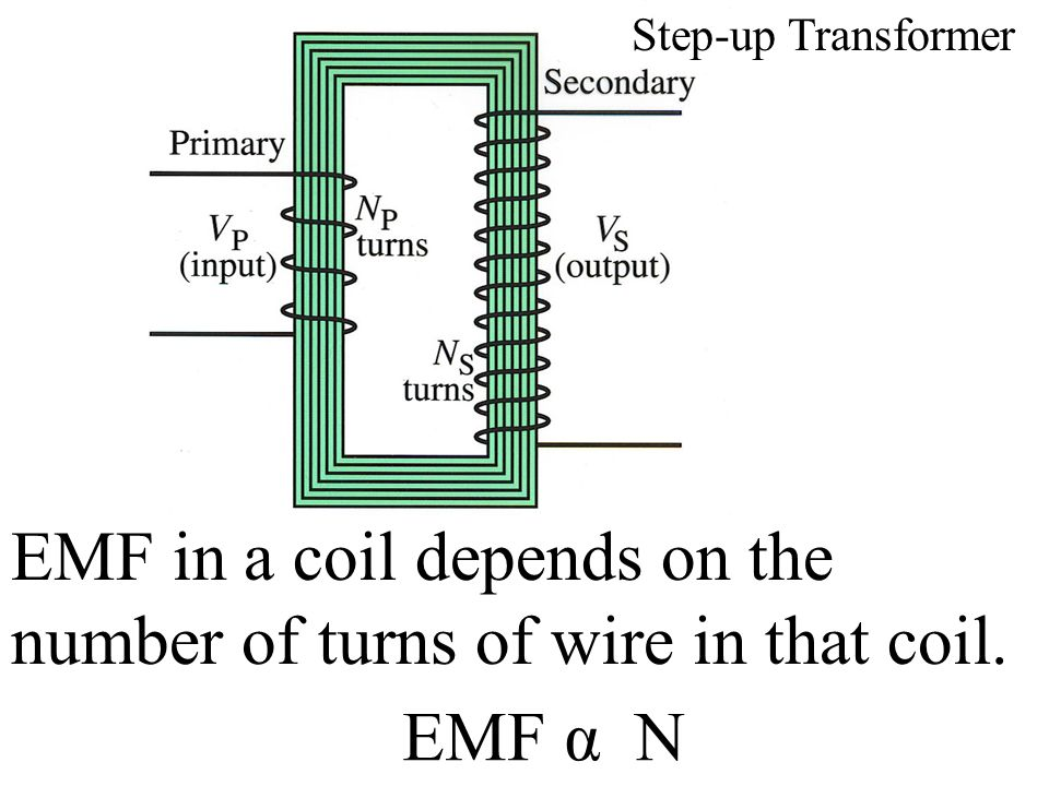 EMF in a coil depends on the number of turns of wire in that coil.