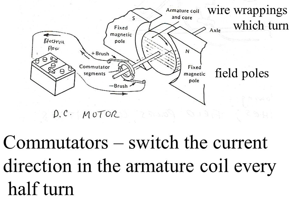 Commutators – switch the current direction in the armature coil every