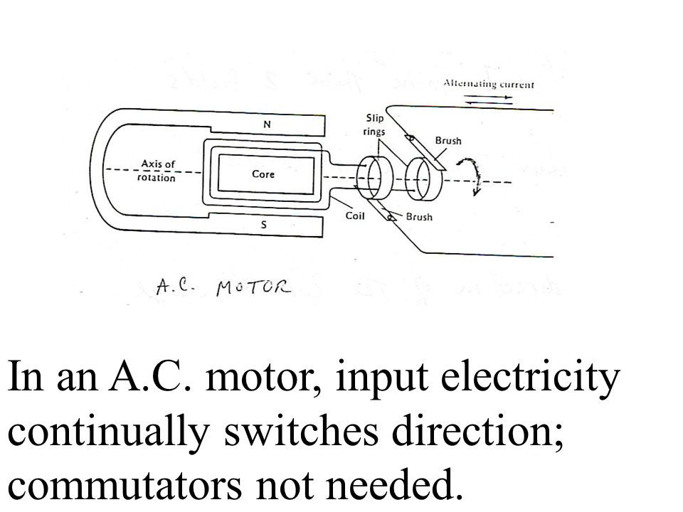 In an A.C. motor, input electricity continually switches direction; commutators not needed.