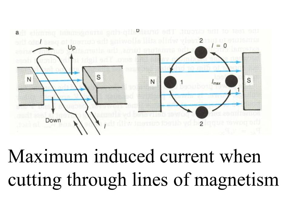 Maximum induced current when